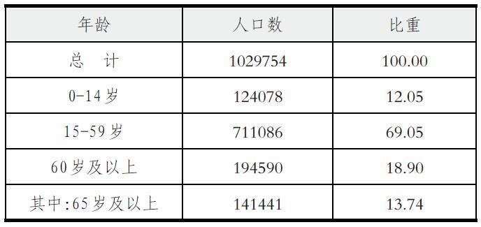 """桐乡人口_嘉兴四县市人口自然增长率首次""""负增长"""",对教育和楼市有何影响"""